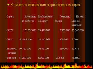 Количество человеческих жертв воевавших стран СтранаНаселение на 1939 годМо