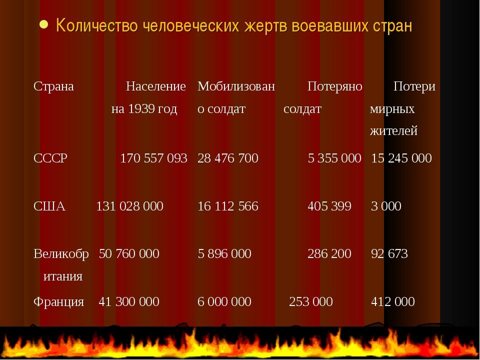 Количество человеческих жертв воевавших стран СтранаНаселение на 1939 годМо...