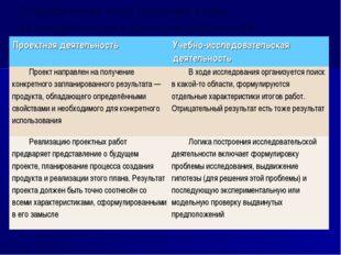 Специфические черты (различия) учебно-исследовательской и проектной деятельно