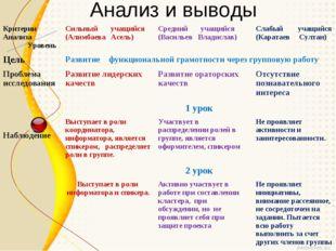 Анализ и выводы Критерии Анализа УровеньСильный учащийся (Алимбаева Асель)С