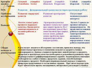 Критерии анализа УровеньСильный учащийся (Алимбаева Асель)Средний учащийся
