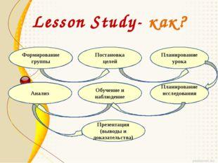 Lesson Study- как? Формирование группы Постановка целей Планирование урока Ан