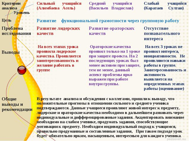 Критерии анализа УровеньСильный учащийся (Алимбаева Асель)Средний учащийся...