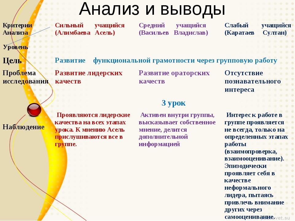 Анализ и выводы Критерии Анализа УровеньСильный учащийся (Алимбаева Асель)С...