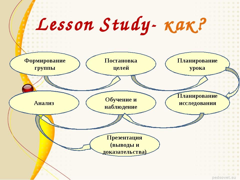 Lesson Study- как? Формирование группы Постановка целей Планирование урока Ан...