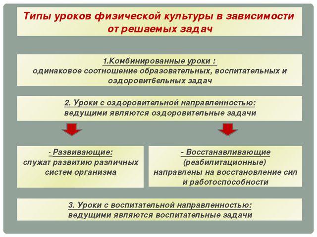Типы уроков физической культуры в зависимости от решаемых задач 1.Комбинирова...