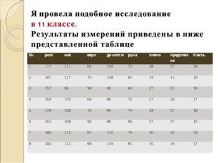 №ростнизверхдо кистирукаплечопредплечьеКисть 11771116610573282