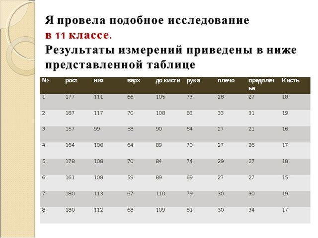 №ростнизверхдо кистирукаплечопредплечьеКисть 11771116610573282...