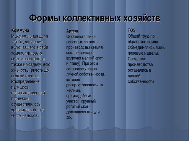 Формы коллективных хозяйств Коммуна Максимальная доля обобществления, включав...