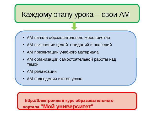 Каждому этапу урока – свои АМ АМ начала образовательного мероприятия АМ выяс...