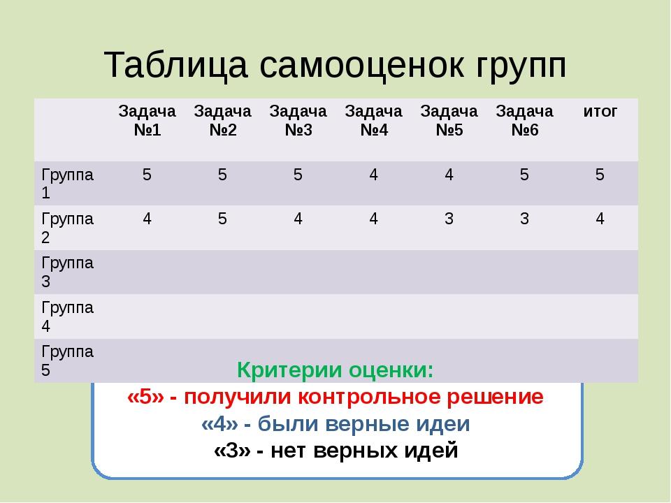 Таблица самооценок групп Критерии оценки: «5» - получили контрольное решение...