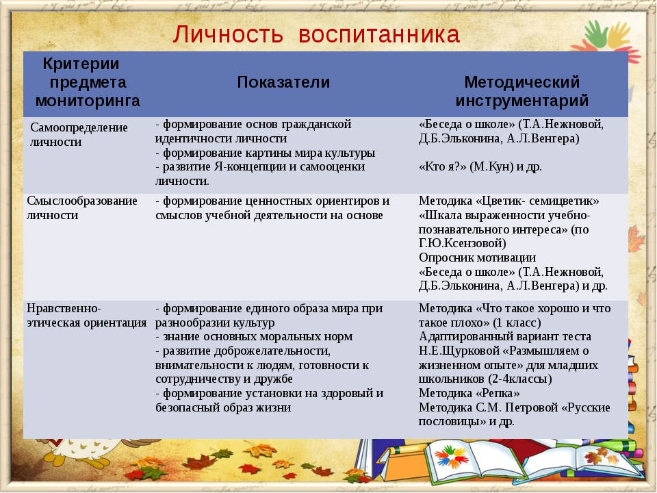 Личность воспитанника Критерии предмета мониторинга Показатели Методическ...