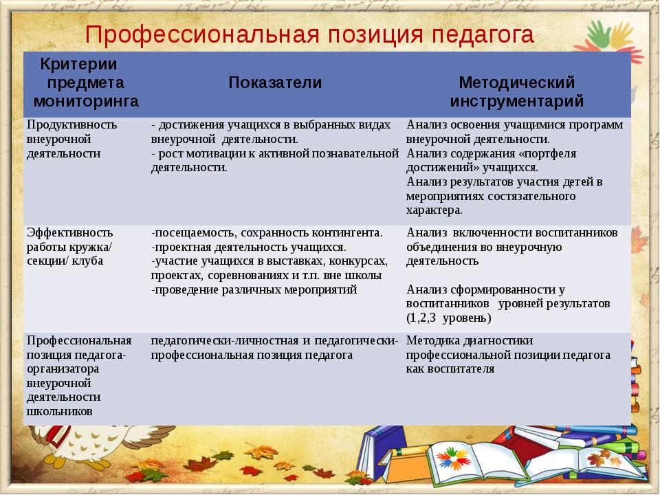 Профессиональная позиция педагога Критерии предмета мониторинга Показател...