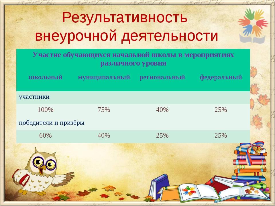 Результативность внеурочной деятельности Участие обучающихся начальной школы...