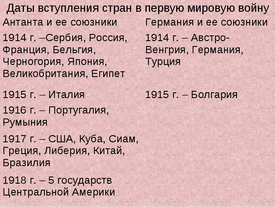 Даты вступления стран в первую мировую войну Антанта и ее союзникиГермания и...