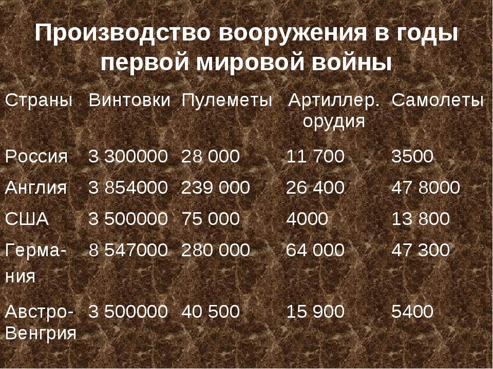 Производство вооружения в годы первой мировой войны СтраныВинтовкиПулеметы...