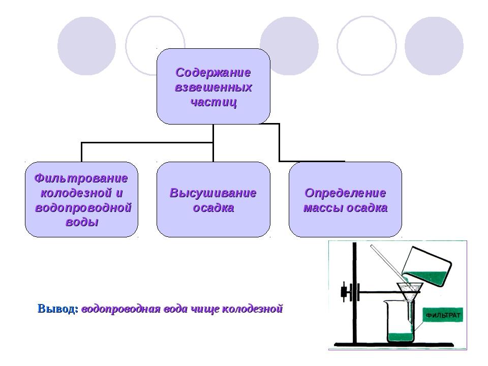Вывод: водопроводная вода чище колодезной