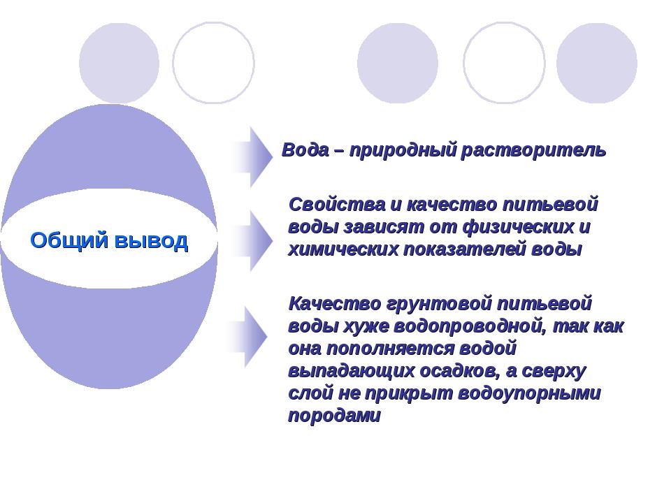 Вода – природный растворитель Свойства и качество питьевой воды зависят от ф...