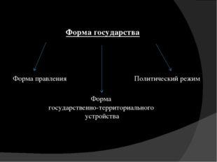 Форма государства Форма правления Форма государственно-территориального устро