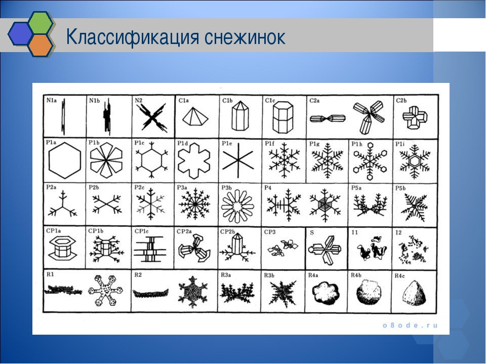 Классификация снежинок