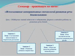 Семинар - практикум по теме: «Использование интерактивных технологий развити