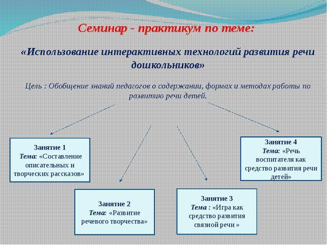 Семинар - практикум по теме: «Использование интерактивных технологий развити...