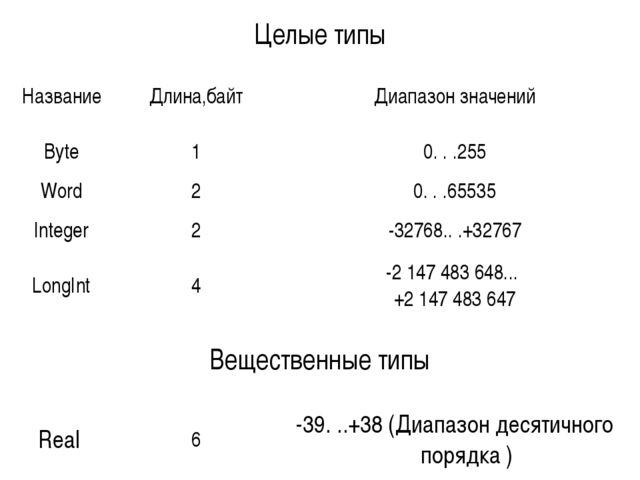 Целые типы НазваниеДлина,байтДиапазон значений Byte10. . .255 Word20....