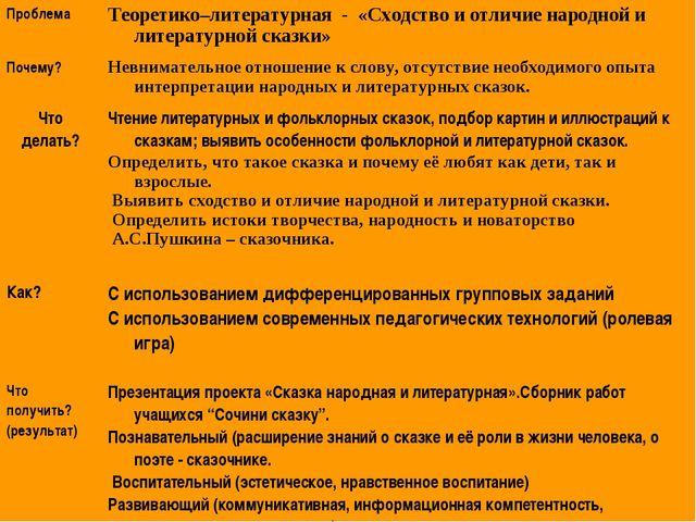 ПроблемаТеоретико–литературная - «Сходство и отличие народной и литературной...