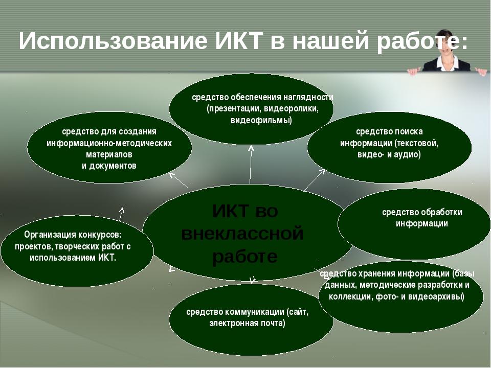 Использование ИКТ в нашей работе: средство для создания информационно-методич...