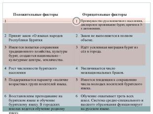 Положительные факторы Отрицательныефакторы 1 1 Преимуществорусскоязычного на