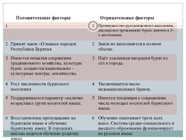 Положительные факторы Отрицательныефакторы 1 1 Преимуществорусскоязычного на...