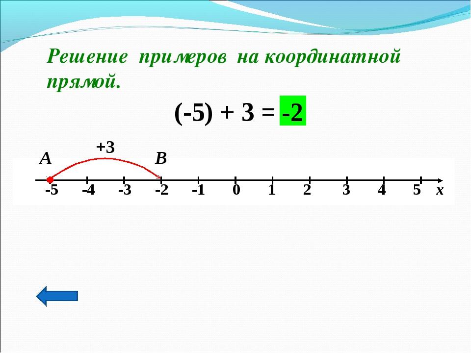 Решение примеров на координатной прямой. (-5) + 3 = +3 В -2 А