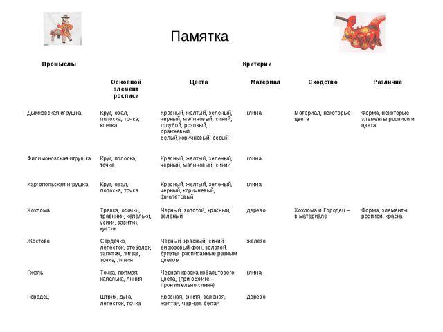 Памятка ПромыслыКритерии  Основной элемент росписиЦвета Материал Сходств...