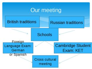 Our meeting British traditions Russian traditions Schools Cambridge Student E