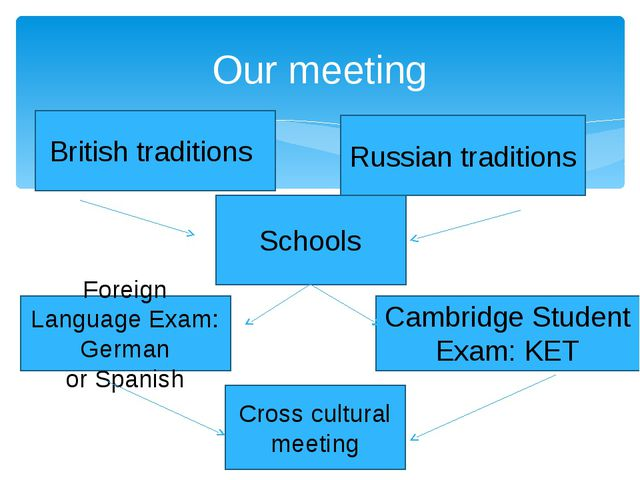 Our meeting British traditions Russian traditions Schools Cambridge Student E...