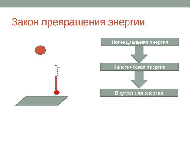 Закон превращения энергии Потенциальная энергия Кинетическая энергия Внутренн...