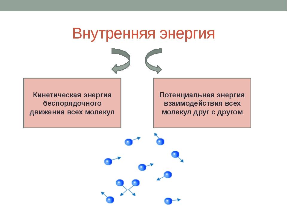 Внутренняя энергия Кинетическая энергия беспорядочного движения всех молекул...
