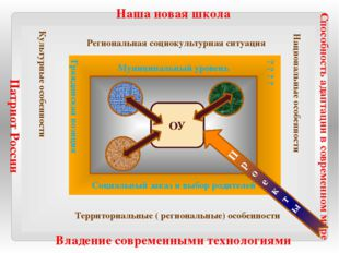 Наша новая школа Владение современными технологиями Патриот России Способнос
