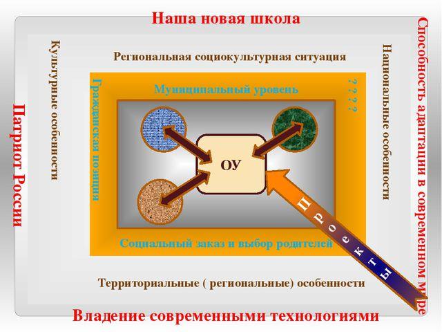 Наша новая школа Владение современными технологиями Патриот России Способнос...