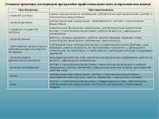 Основные ориентиры для педиатров при врачебно-профессиональном консультирован