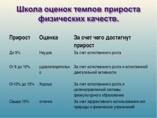 ПриростОценкаЗа счет чего достигнут прирост До 8%Неудов.За счет естествен