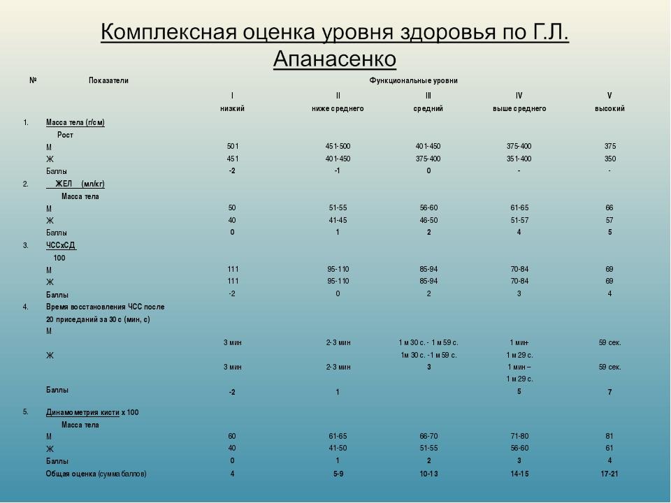 №ПоказателиФункциональные уровни I низкийII ниже среднегоIII среднийIV...