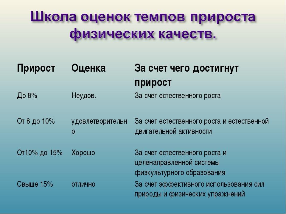 ПриростОценкаЗа счет чего достигнут прирост До 8%Неудов.За счет естествен...