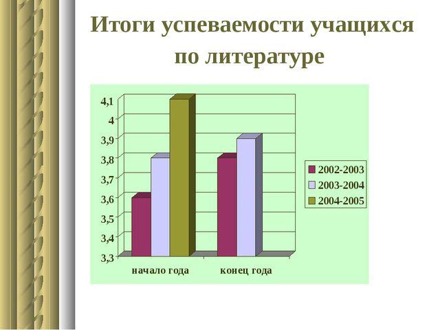 Итоги успеваемости учащихся по литературе