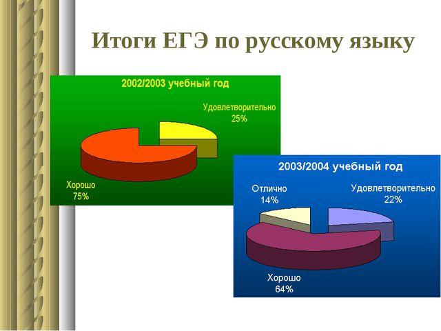 Итоги ЕГЭ по русскому языку