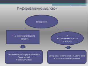 Информативно-смысловой Подуровни В лингвистическом аспекте В экстралингвистич