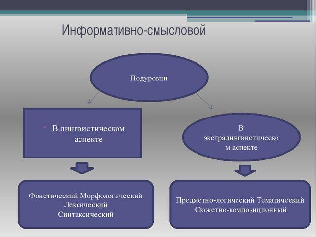 Информативно-смысловой Подуровни В лингвистическом аспекте В экстралингвистич...