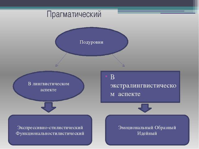 Прагматический Подуровни В лингвистическом аспекте В экстралингвистическом ас...