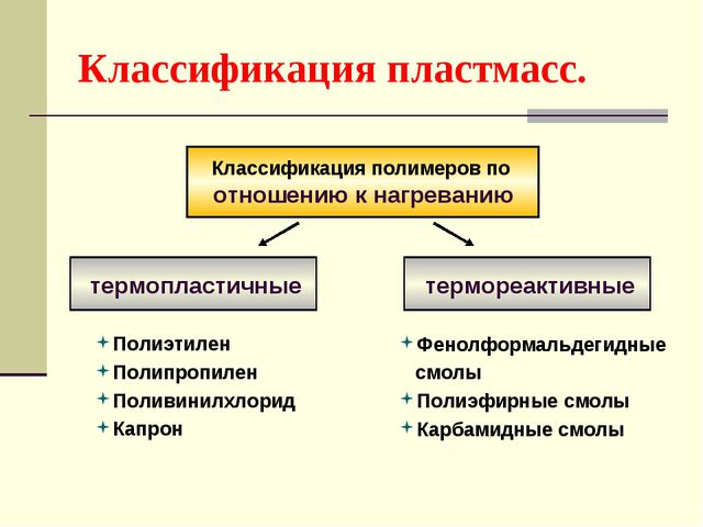 Классификация пластмасс. Классификация полимеров по отношению к нагреванию те...