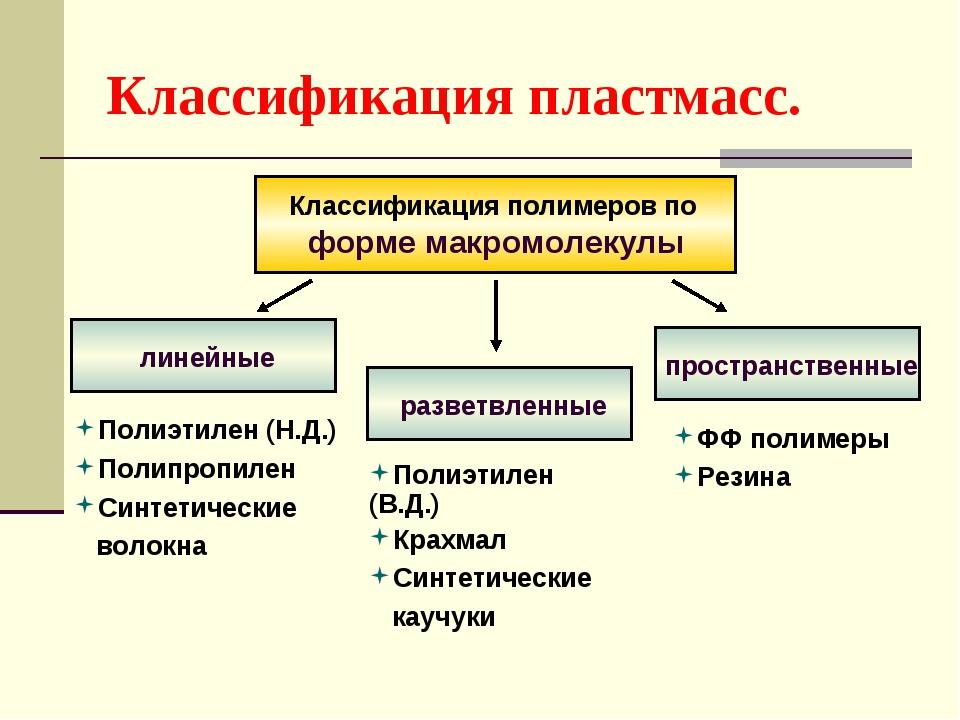 Классификация пластмасс. Классификация полимеров по форме макромолекулы линей...